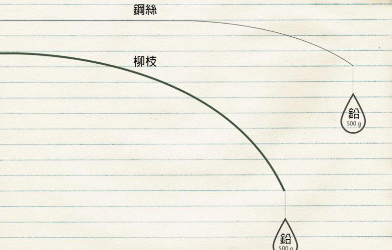 秒懂?!一張圖解釋釣竿調性與負載的差異