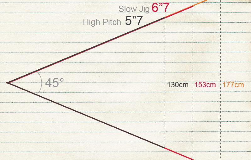 Long Fall 鐵板竿為什麼要這麼長?